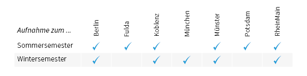 Grafik: Aufnahme zum Sommersemester: Berlin, Fulda, Koblenz, Münster, Potsdam, Wiesbaden. Aufnahme zum Wintersemester: Berlin, Koblenz, München, Münster, Wiesbaden